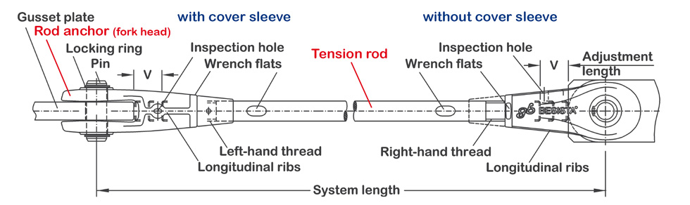 Tension rod system BESISTA with marking of the elements