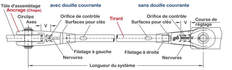 Système de tirants BESISTA avec marquage des éléments