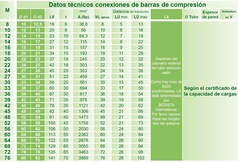 Dimensiones de los conexiones de barras de compresión para BESISTA tensores a compresión de acero y madera