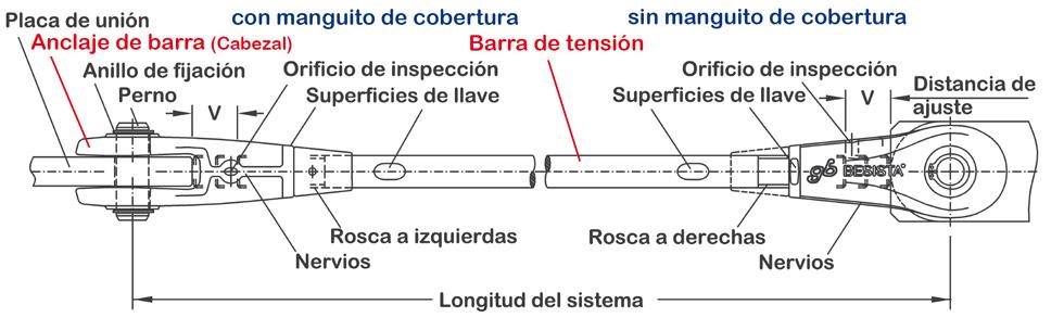 Sistema de atirantado BESISTA con denominación de los componentes