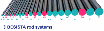 24 rod sizes for BESISTA tension rod systems with rods made of S540N from M8 to M76 - 118