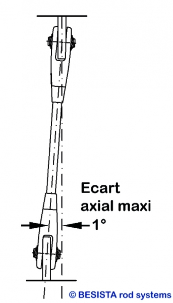 Instructions de montage BESISTA - ecart axial maxi 1° des systèmes de tirants et barres de compression - 369
