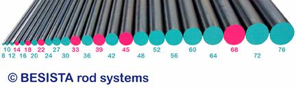 24 tamaños para BESISTA sistemas de atirantado con tirantes de S540N de M8 hasta M76 - 118