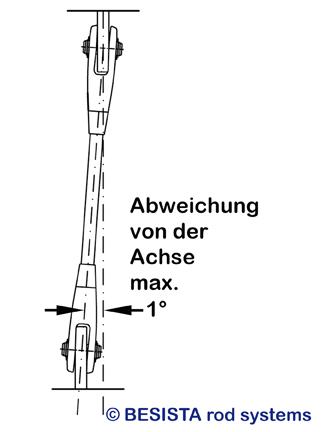 Einbauanleitung BESISTA – max. 1° Achsabweichung der Zugstab- und Druckstabsysteme - 369