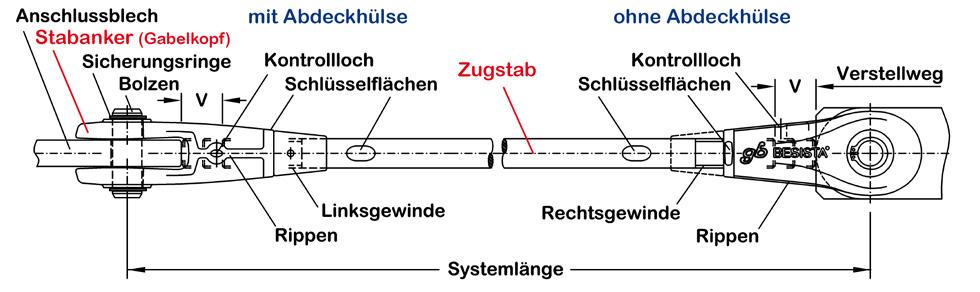 Zugstabsystem BESISTA mit der Bezeichnung der Elemente
