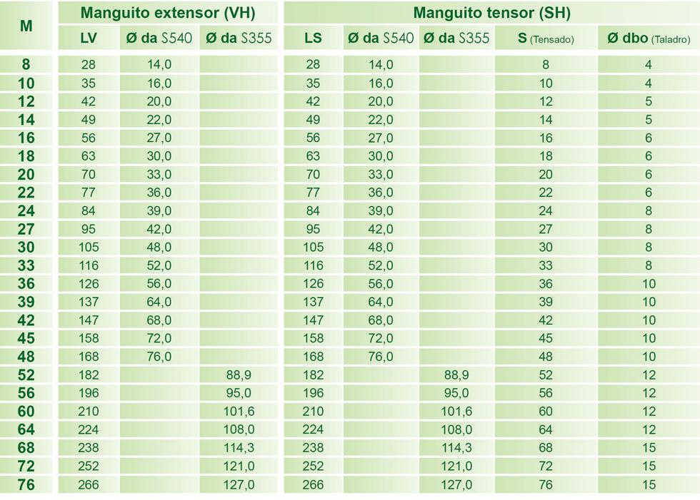 Dimensiones de BESISTA manguitos extensores y manguitos tensores para barras de tensi�n
