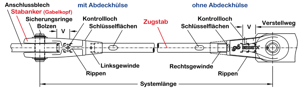 BESISTA Zugstabsystem mit Bezeichnung der Elemente