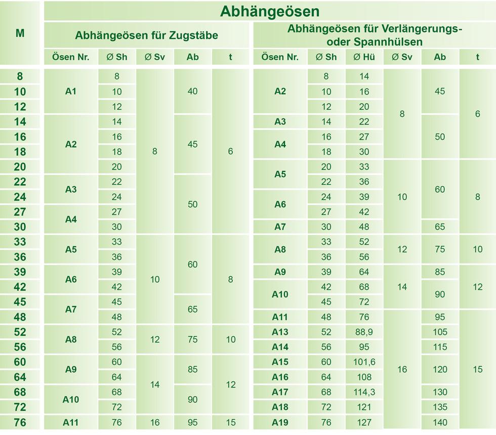 Abmessungen der Abh�nge�sen f�r Zugstabsysteme-Zuggliedersysteme BESISTA