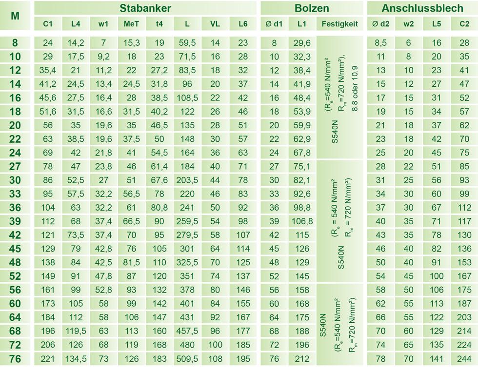 Abmessungen der Stabanker-Gabelk�pfe-Gabelst�cke System BESISTA